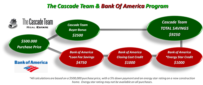 cctboa_savings_700