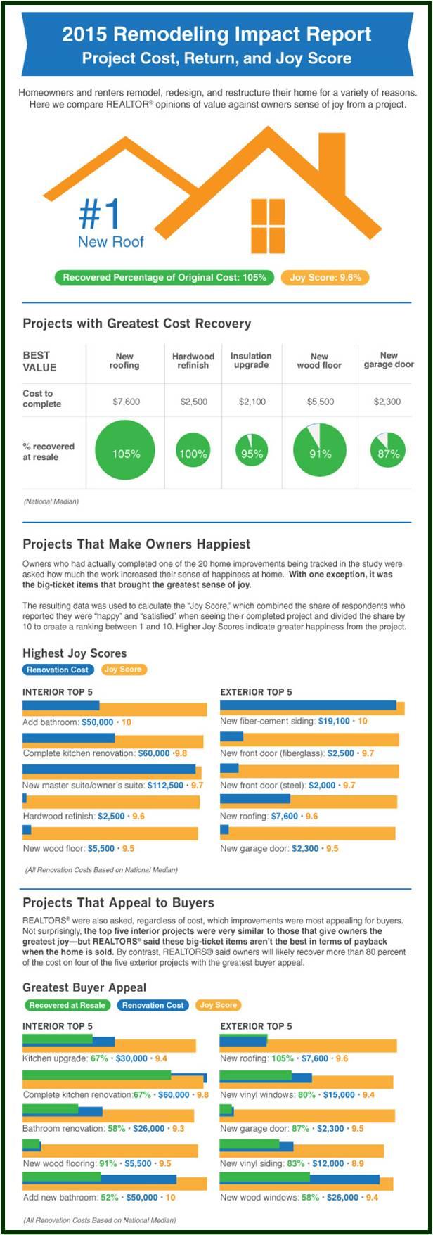 2015 Remodeling Impact Cost Return Amp Joy